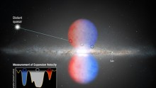 This graphic shows how NASA's Hubble Space Telescope probed the light from a distant quasar to analyze the so-called Fermi Bubbles, two lobes of material being blown out of the core of our Milky Way galaxy.